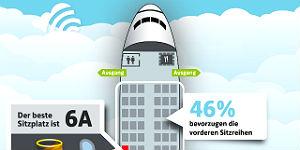 Der beste Sitzplatz im Flugzeug ist 6A