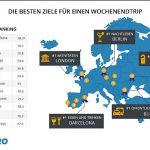 Kurzurlaub: GoEuro ermittelt Europas beliebteste Städte