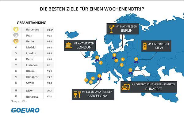 Beliebte Städtereiseziele © GoEuro